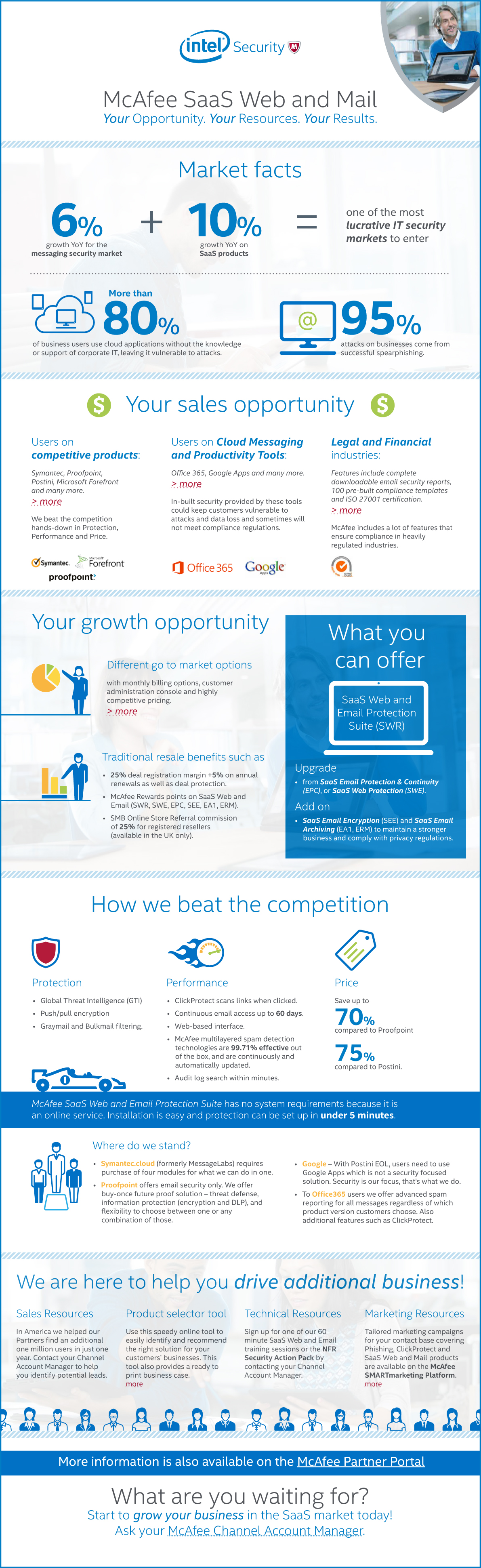 McAfee SaaS Web and Mail Your Opportunity. Your Resources. Your Results