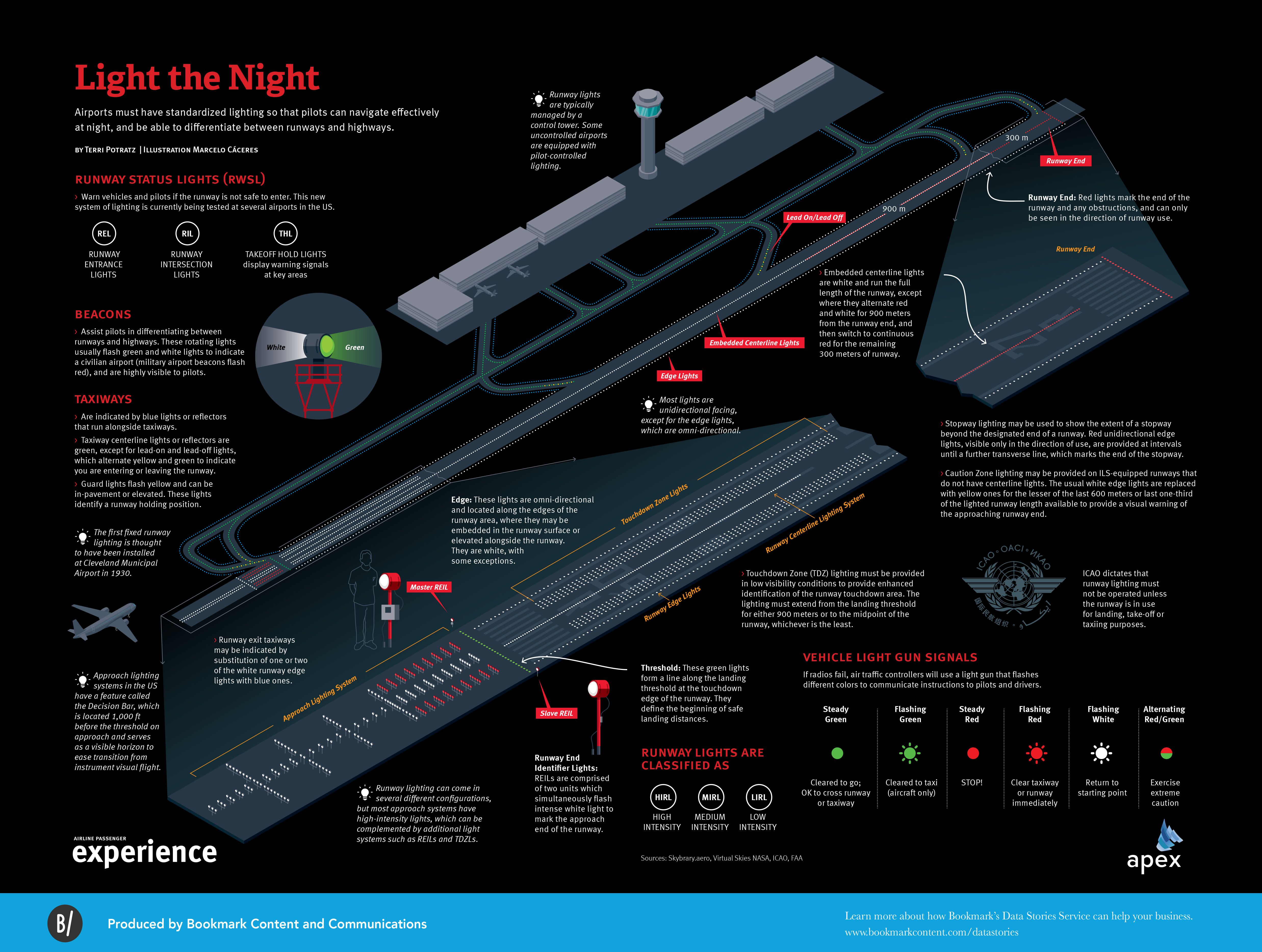 Light the Night, the science behind runway lighting  APEX magazine