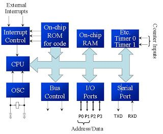 Architecture of intel 8051 microcontroller 8051 microcontroller block diagram and pin diagram of 8051 microcontroller with description block diagram and pin diagram of 8051 microcontroller ccuart Choice Image