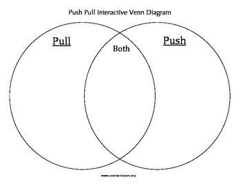 push pull venn diagram graphic organizers, diagram, force diagram of a pull starter diagram of a pull #2