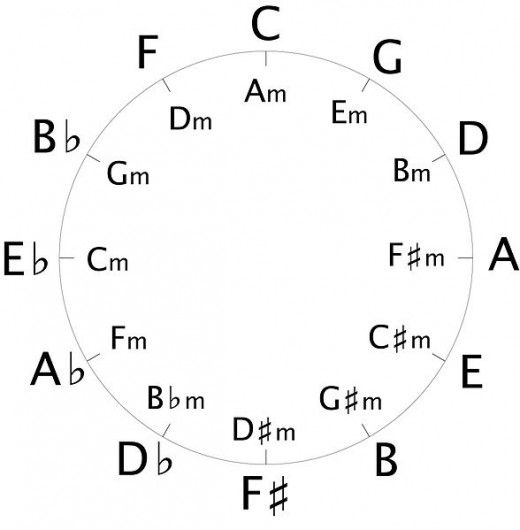 how to read musical key signatures