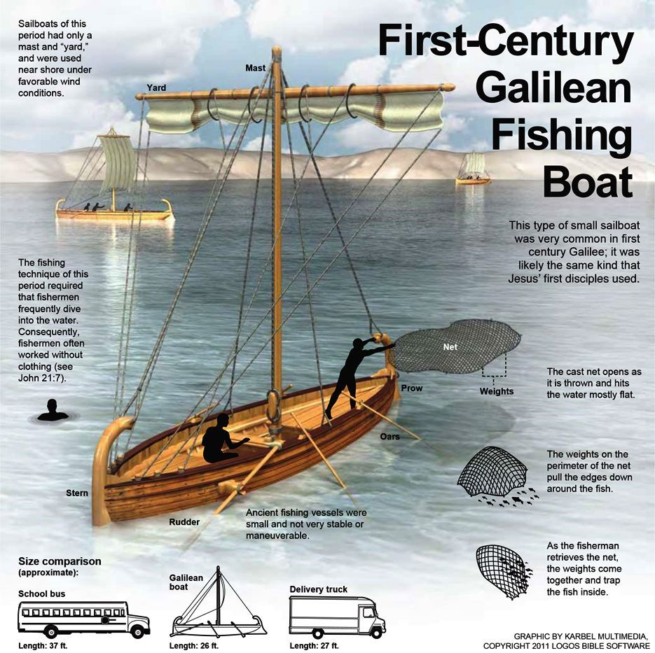 1st century galilean boat bible history pinterest for Fish in the bible