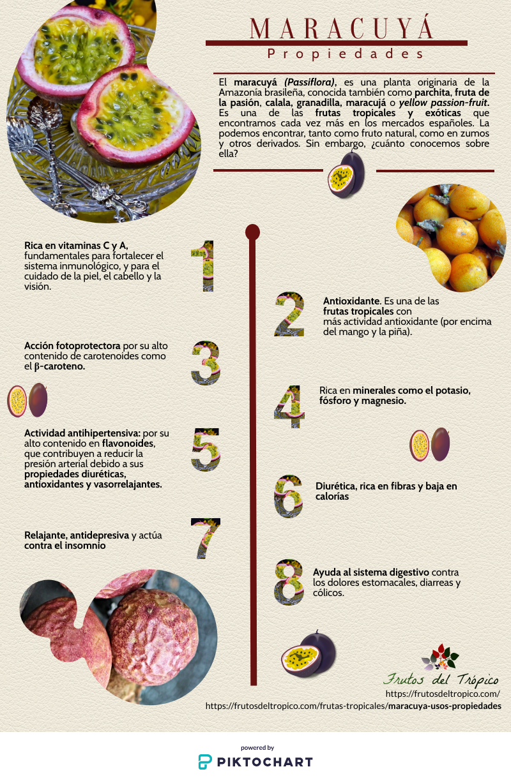 Frutos Del Trópico Frutosdeltropico Perfil Pinterest