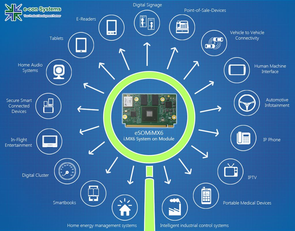 e-con Systems (econsystems) on Pinterest