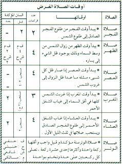 أوقات صلاة الفرض Islam Facts Learn Islam Urdu Words