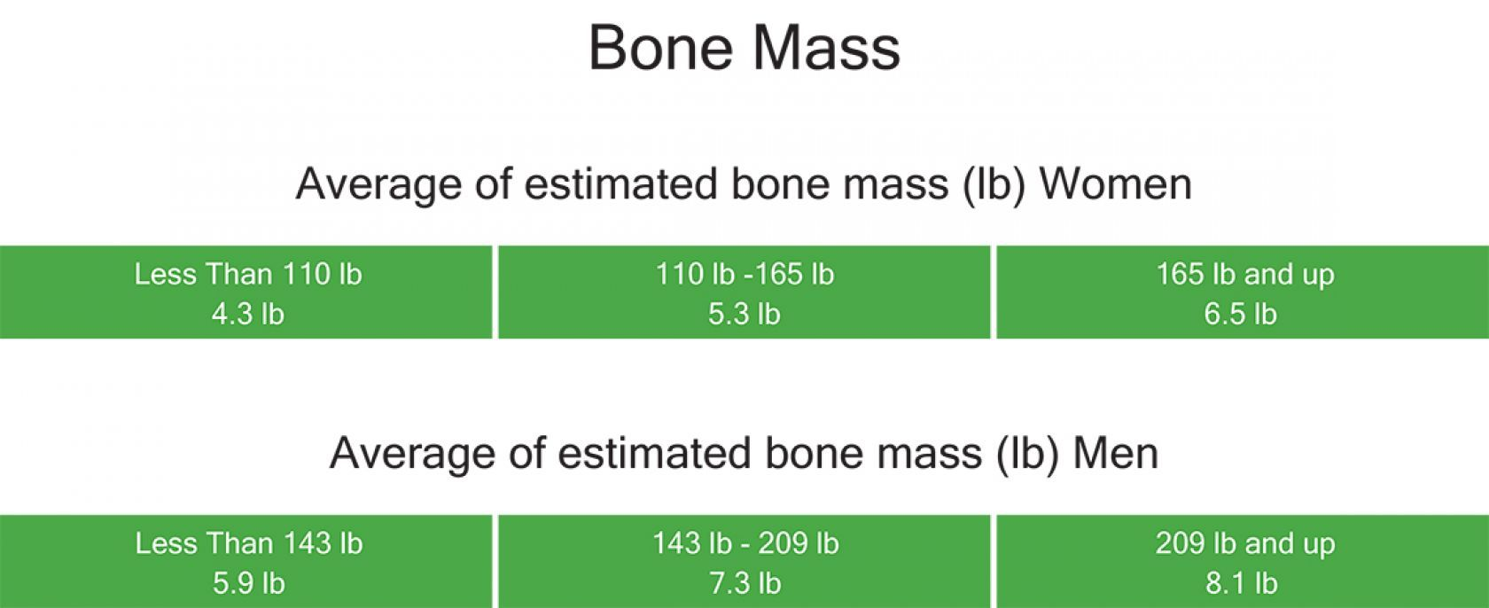 Image result for bone mass index chart taylor scale workout