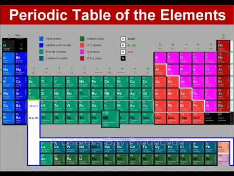 The same tom lehrer song of the elements with a different video the same tom lehrer song of the elements with a different video bailey likes urtaz Choice Image