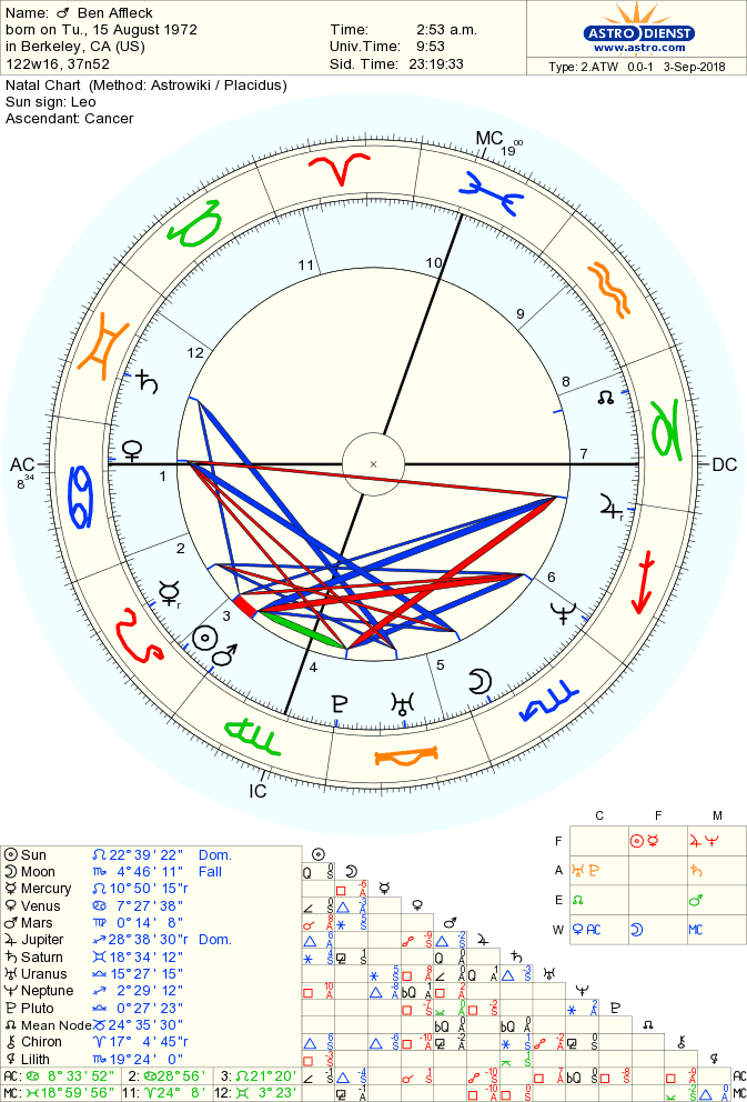 Birth Chart Of Ben Affleck Born On 15 August 1972 Astrodienst