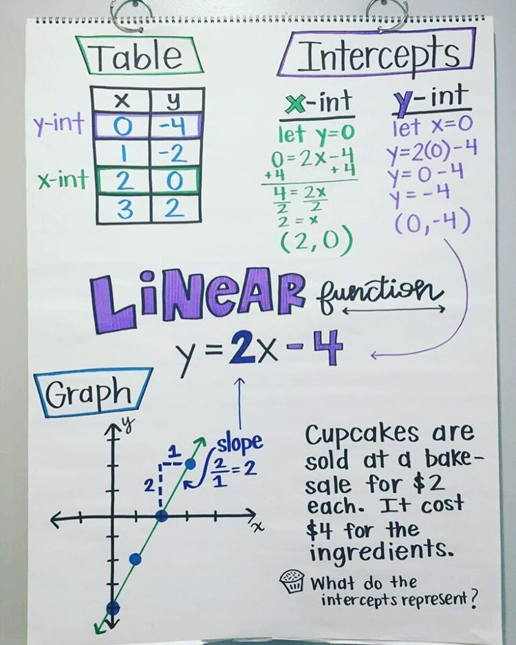 Linear Function Chart Understanding How The Equation Table
