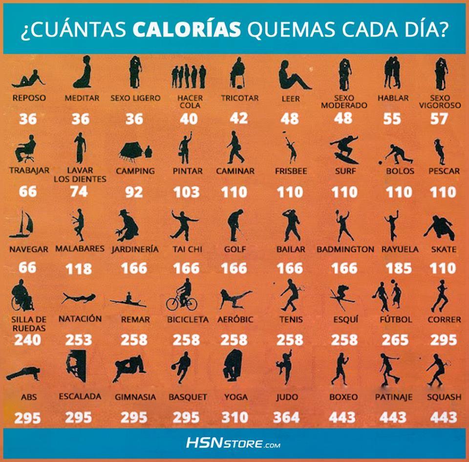 ¿Cuántas calorías al marcha en ceto para perder peso?