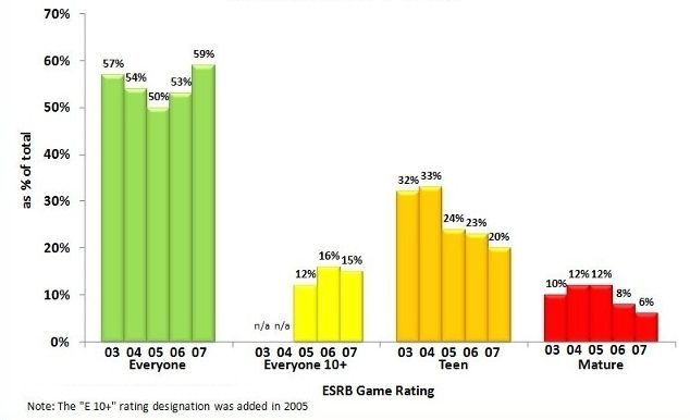 22 charts graphs on video games youth violence video games