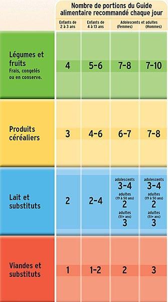 Tableau De Nombre De Portions Du Guide Alimentaire Recommande Chaque Jour Food Guide Nutrition Food