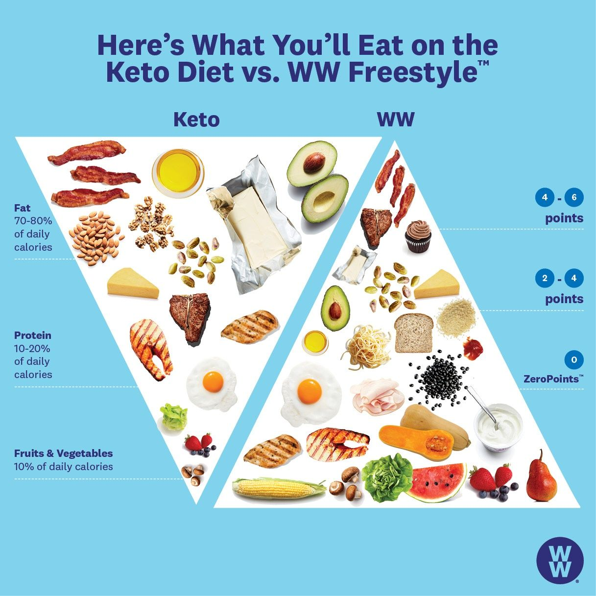 keto vs ww diet