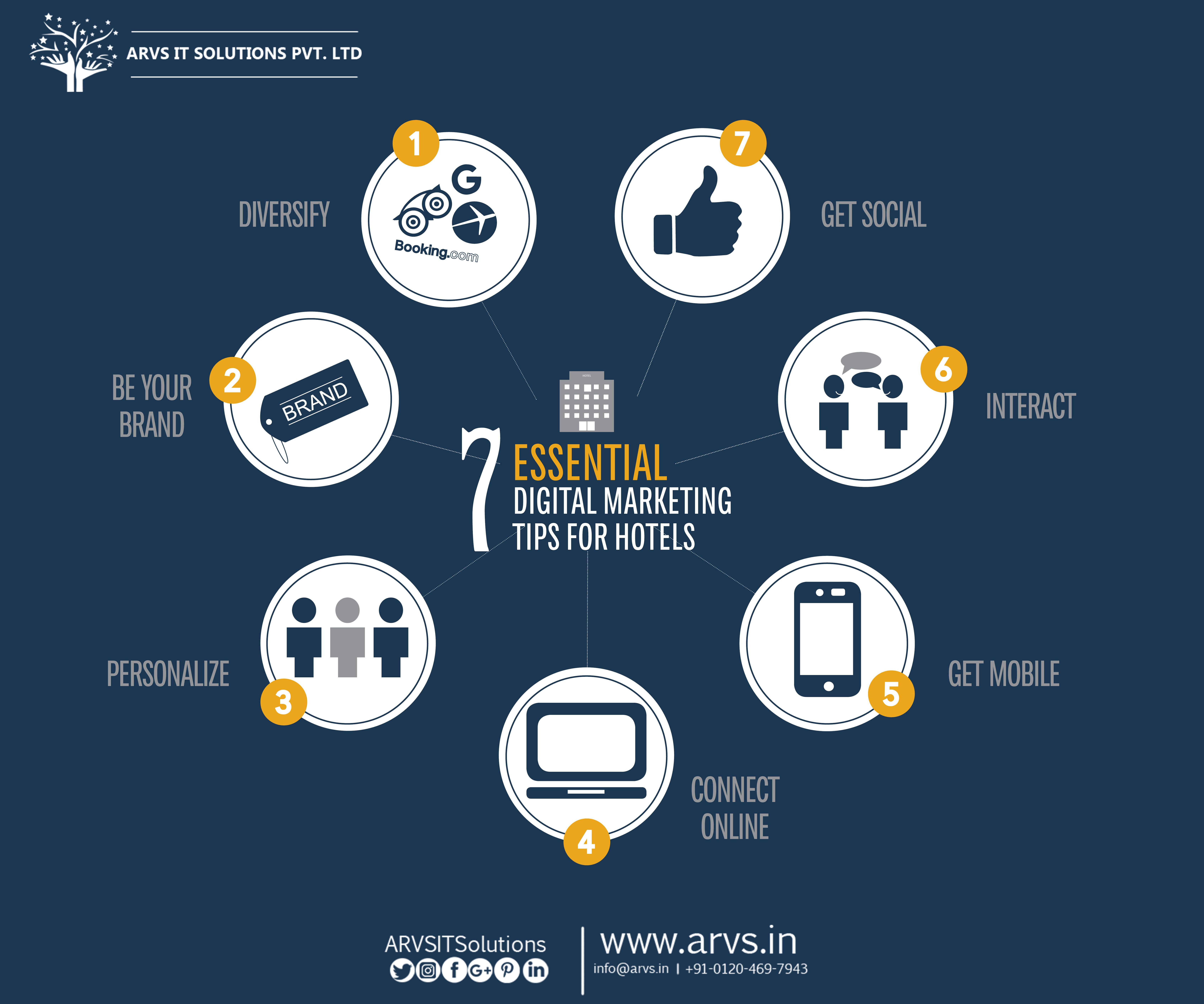 7 Essential Digital Marketing tips for Hotels . If you are ...