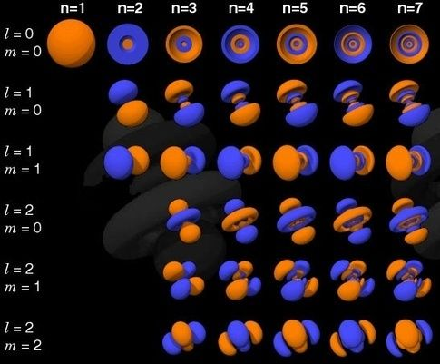 What Does Atoms Really Look Like Google Sogning Teaching Chemistry Physical Chemistry Physics And Mathematics