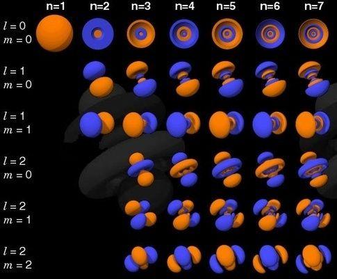 What Does Atoms Really Look Like Google Sogning Kimya Fizik Matematik