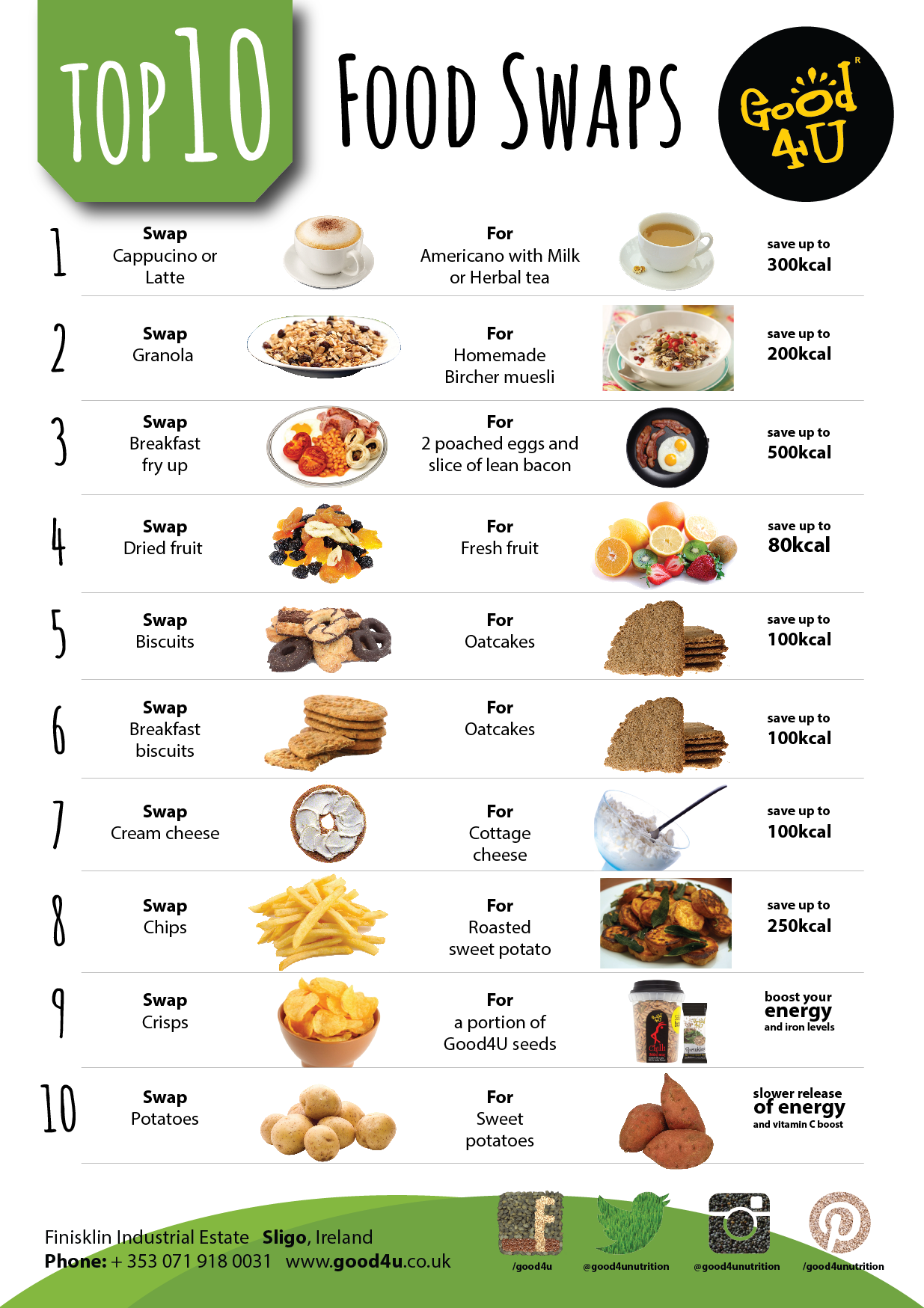 Top ten healthy food swaps little changes like this in for Lean cuisine vs fast food