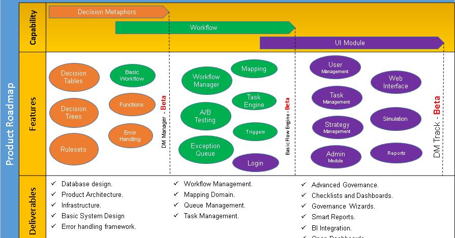 Project Roadmap Templates Pinterest Template And Project Management - Roadmap template word