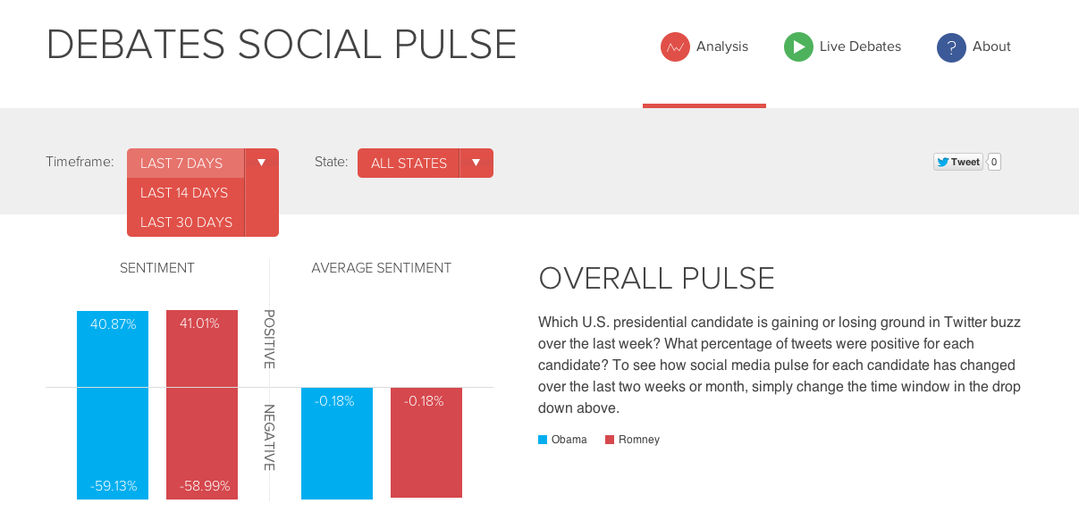 US debate sentiment across millions of tweets in real-time http://election.datasift.com/