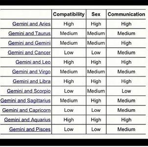 Ask Me A Question Ask Fm Hornyscopes Gemini Compatibility Zodiac Compatibility Chart Virgo Compatibility