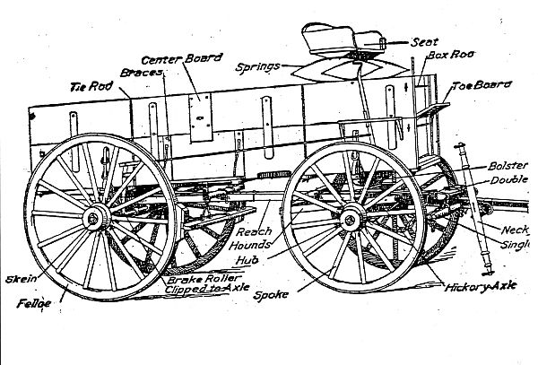 Covered Wagon Parts Images