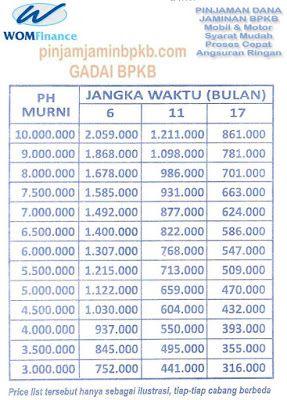 Tabel Harga Angsuran WOM Finance, Jaminan BPKB Motor ...