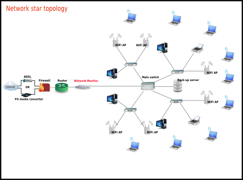 soho network topology