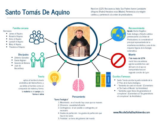 Click On The Image To View The High Definition Version Create Infographics At Http Venngage Com Santo Tomas De Aquino Santo Tomas Filosofia Historia