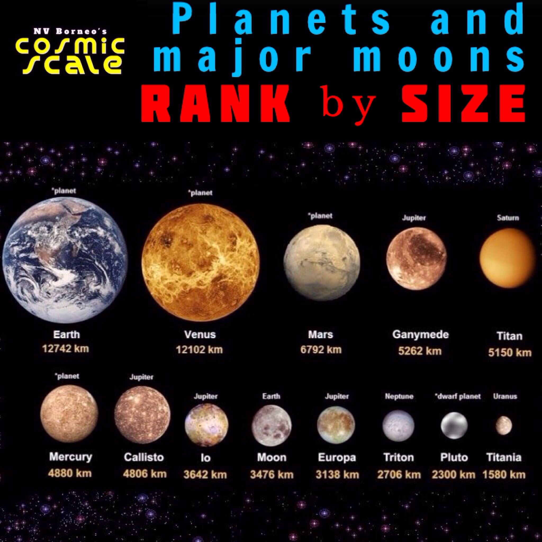 Other rankings: By thickest atmosphere: Venus, Titan ...