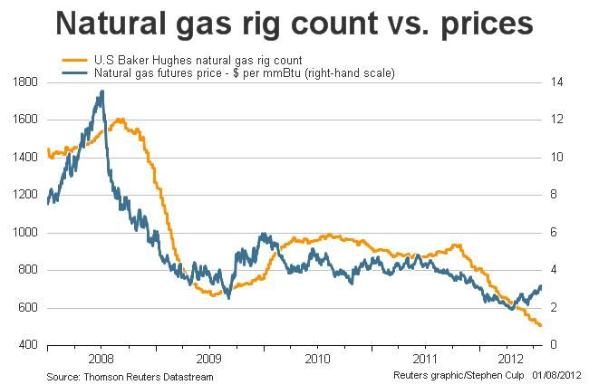 Natural Gas Rig Count Vs Prices Reuters With Images Gas