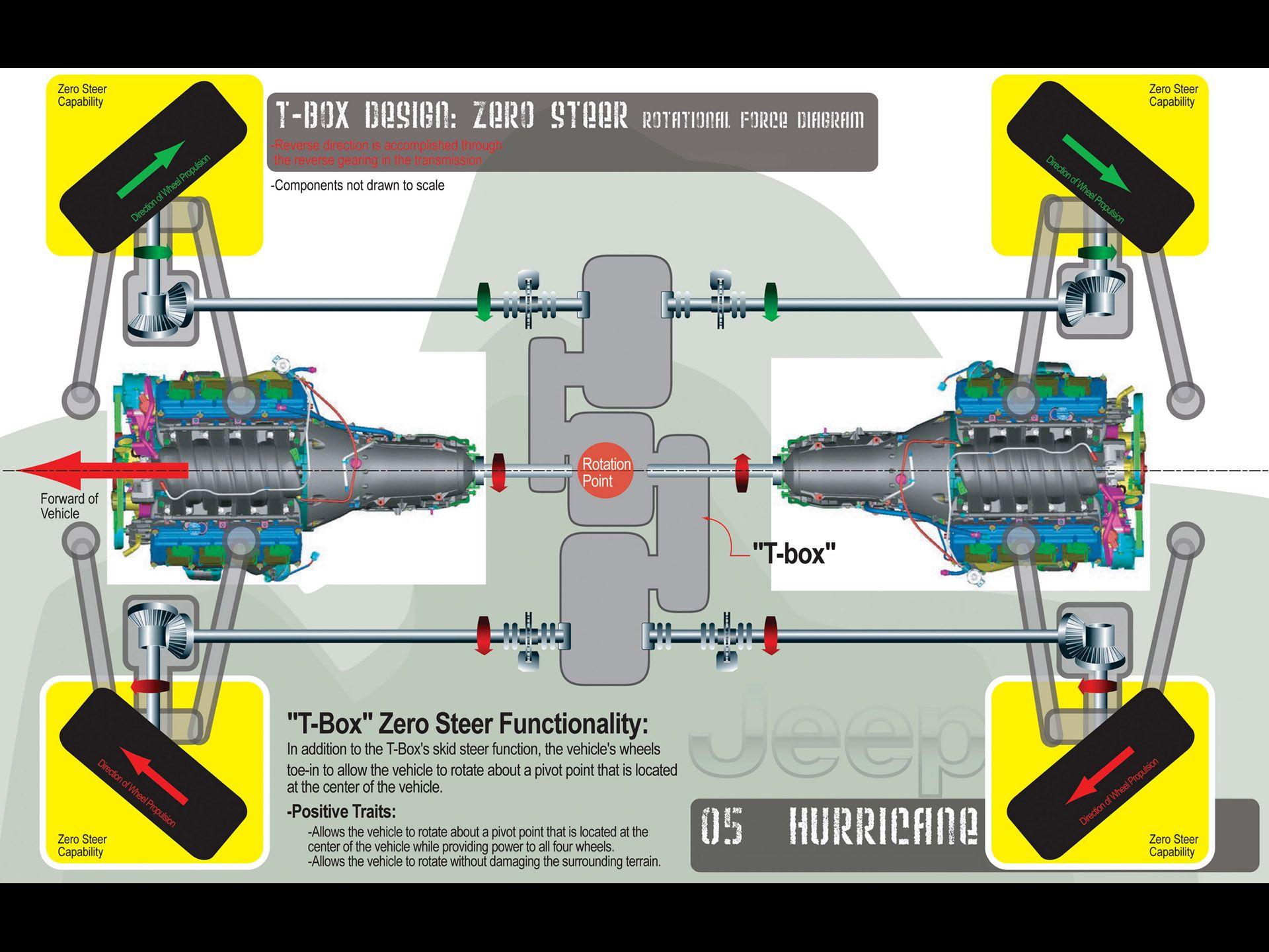 Jeep Hurricane Concept Jeep Pinterest – Jeep F Head Engine Diagram