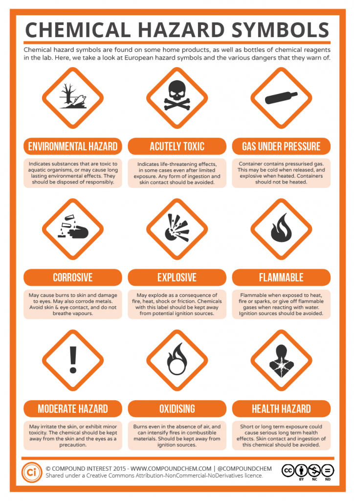 A Guide To Chemical Hazard Symbols Chemistry Pinterest Hazard