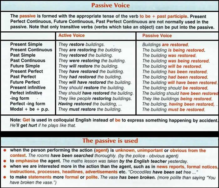 Passive Voice Detailed Expression With Images Verb To Be