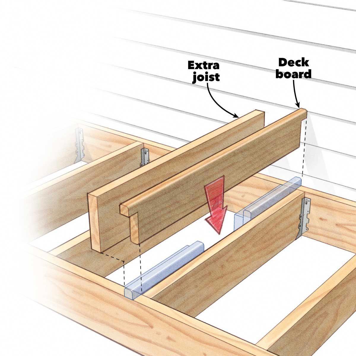 Delightful Photo Frontdeck In 2020 Building A Deck Diy Deck Cool Deck