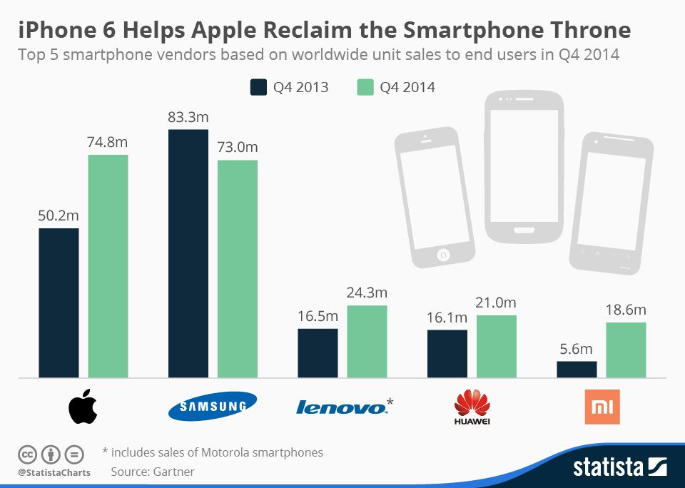 iPhone 6 Helps Apple Reclaim the Smartphone Throne | Mobile