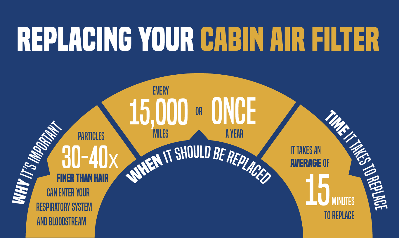 Replacing your cabin air filter why, when, and how much