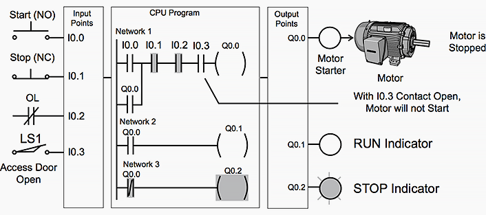 Diagram Basic Plc Program For Control Of A Three
