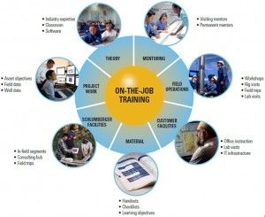 On The Job Training Methods Job Training Classroom Instruction Train