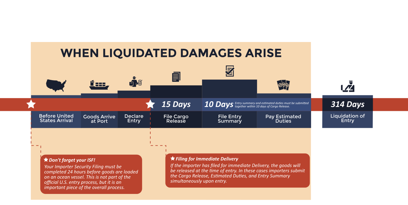 What To Do With A Liquidated Damages Claim The Unit Damaged