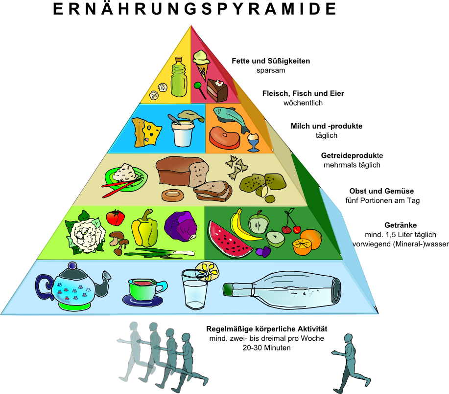 Grafik Ernährungspyramide | Sport, Beauty, Health,... | Pinterest ...