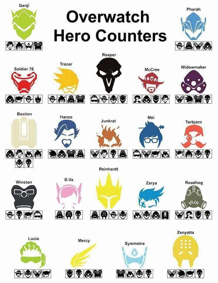 Overwatch hero counters
