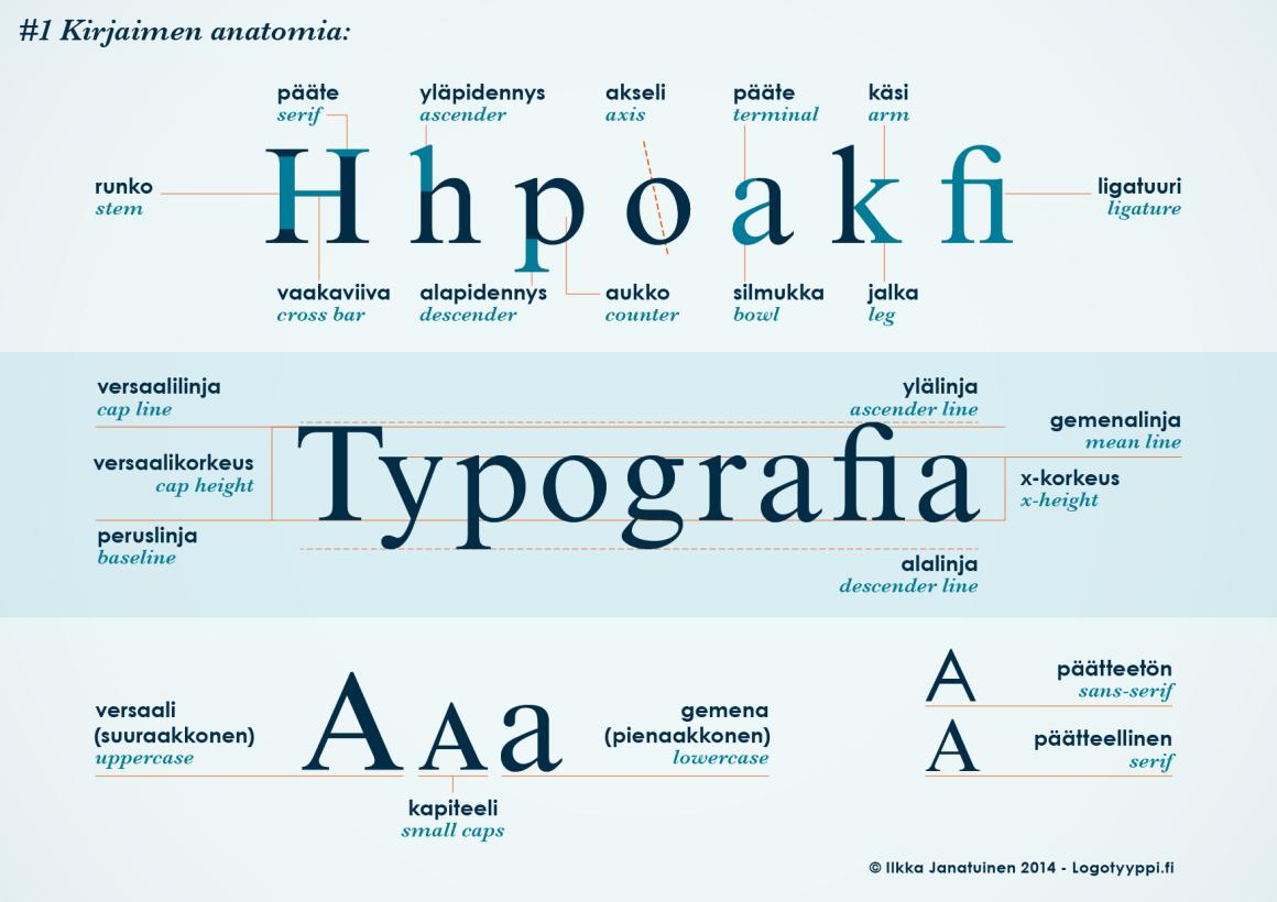 typografia opas 1 kirjaimen anatomia logosuunnittelu | Graafinen ...