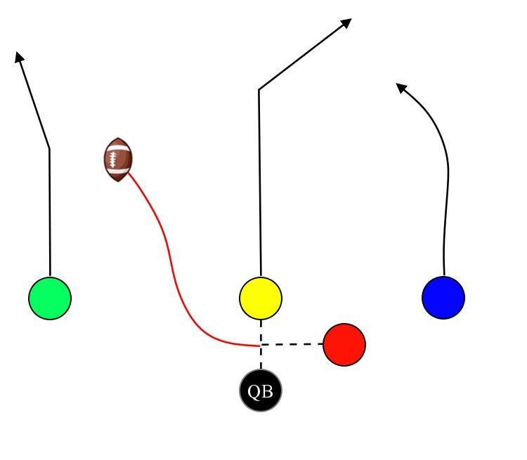5 On 5 Flag Football Plays Playbooks Play Designer Wristbands Flag Football Plays Flag Football Flag