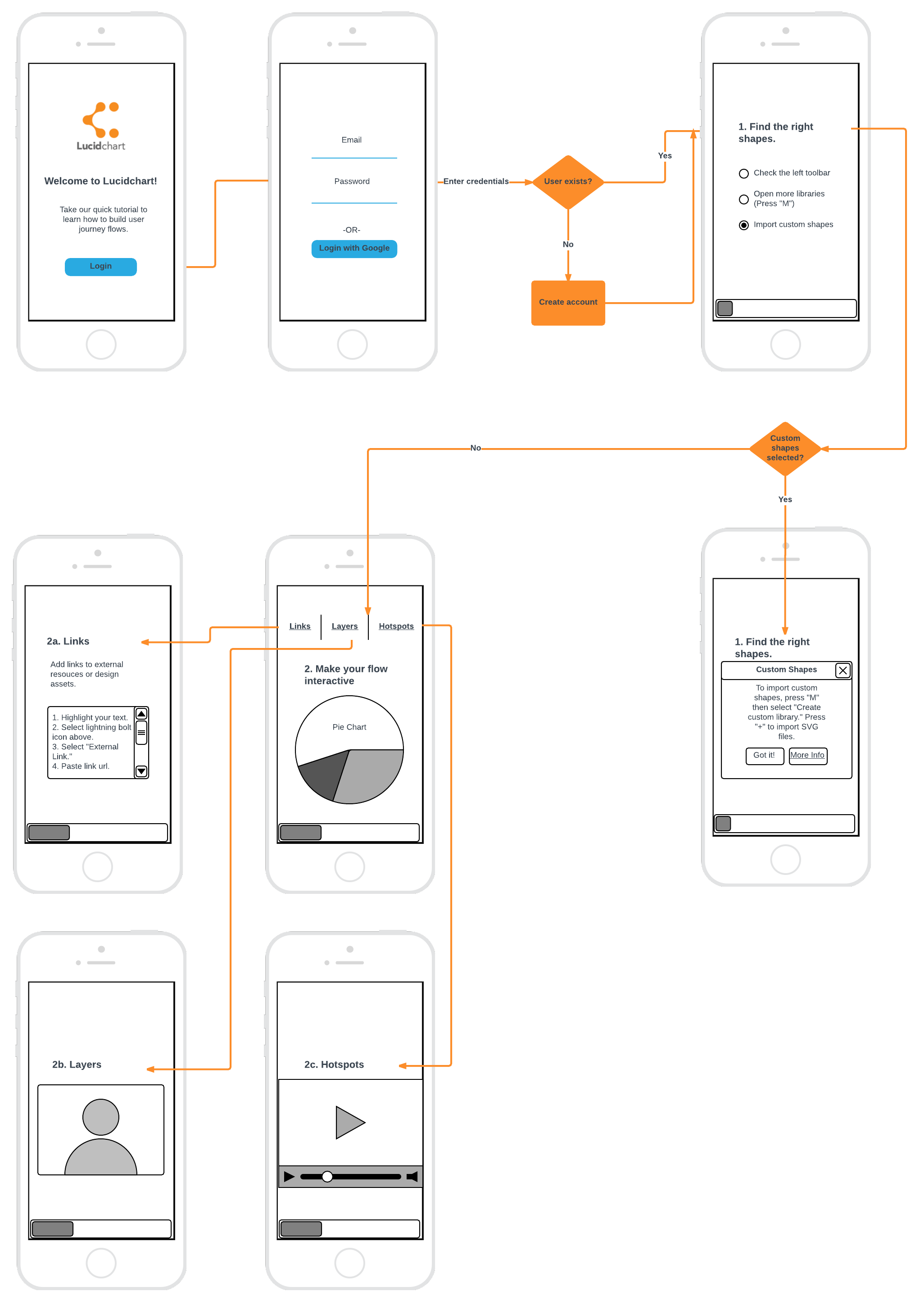 How to make a Wireframe or User Journey Flow for Free in Lucidchart User Flow  Diagram