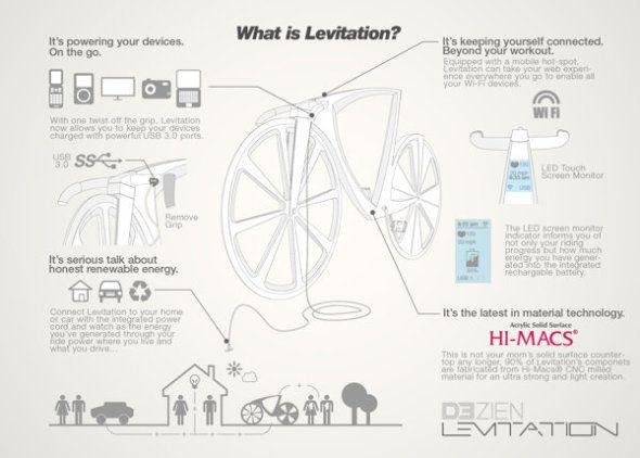 Arquitecto diseña bicicleta   Michael Strain es el responsable del diseño de esta bicicleta que fue presentada en el concurso Hi-Macs Annual Design. (Sab, 11 May 2013)