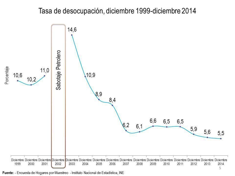 Tasa de desocupación, diciembre 1999 - diciembre 2014 #Venezuela