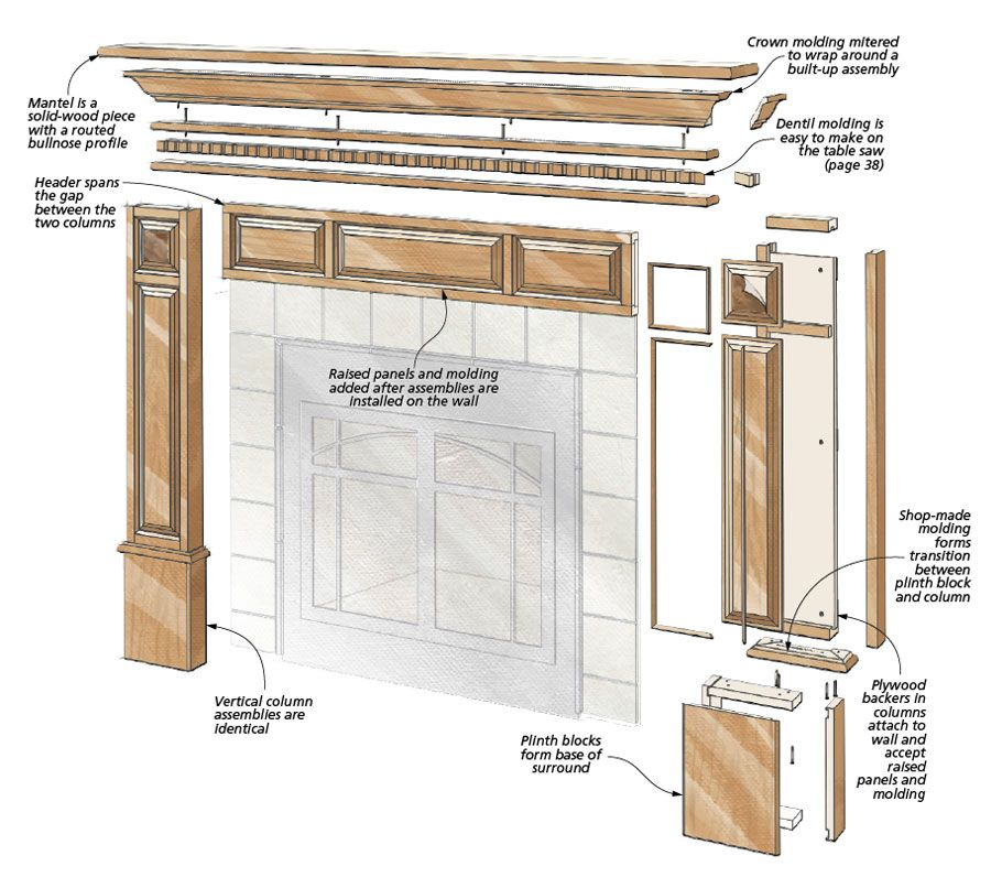 Fireplace Surround Woodsmith Plans Make your wood or
