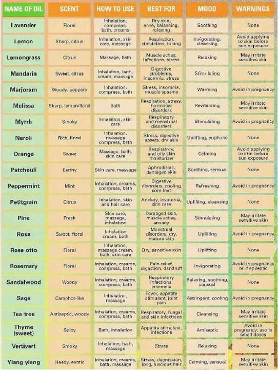 Young Living Summary Of Most Commonly Used Oils