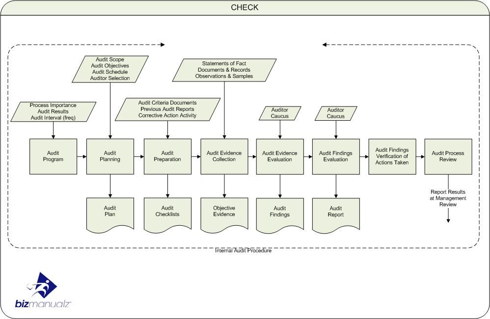 internal audit procedure template - iso internal audit process map iso quality management