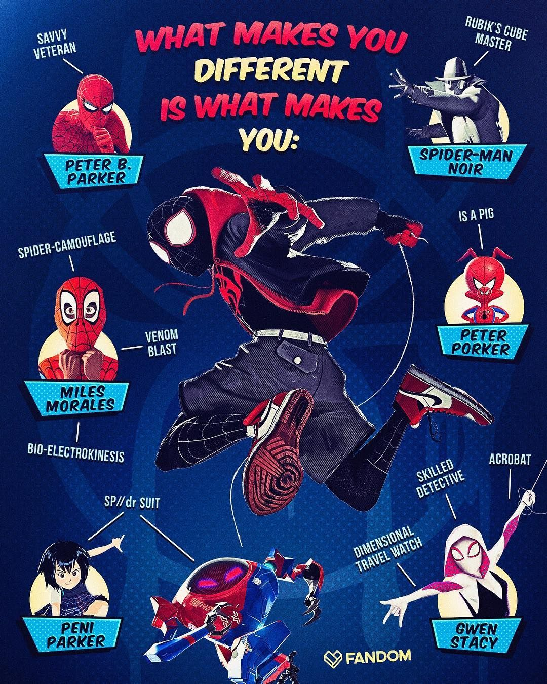 Each Spider In Into The Spider Verse Brings Something Special To The Multiverse Via Getfandom Spiderverse Intothespide Spider Verse Spider Spiderman